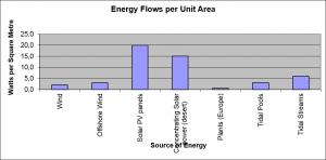 Renewable energy flows per metre squared